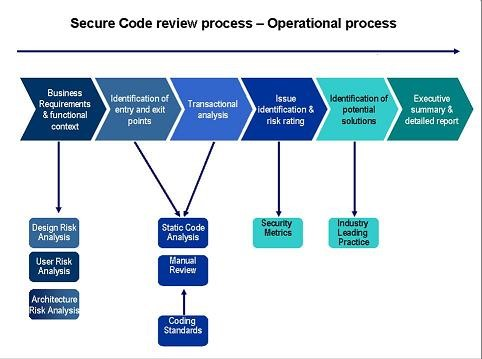 chilton manual access code 2017